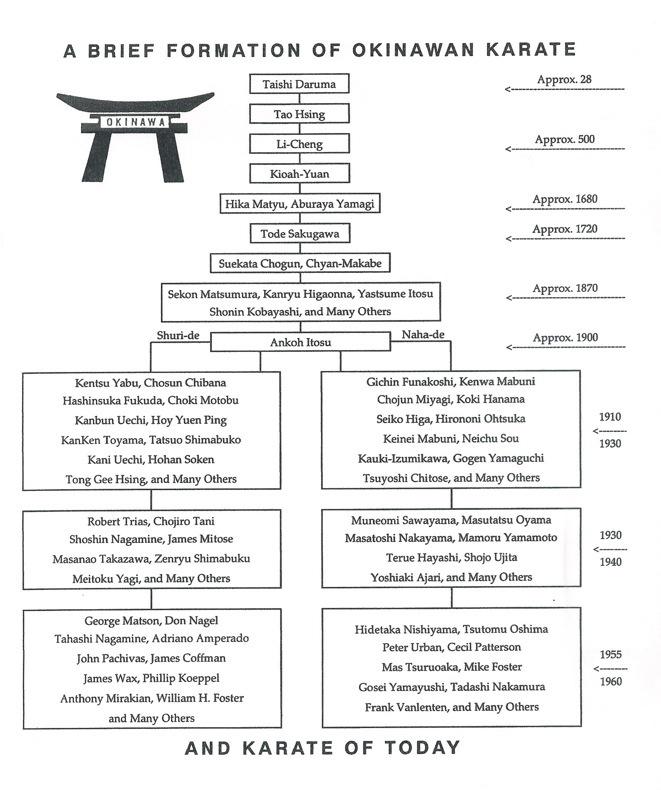 Sensei History
